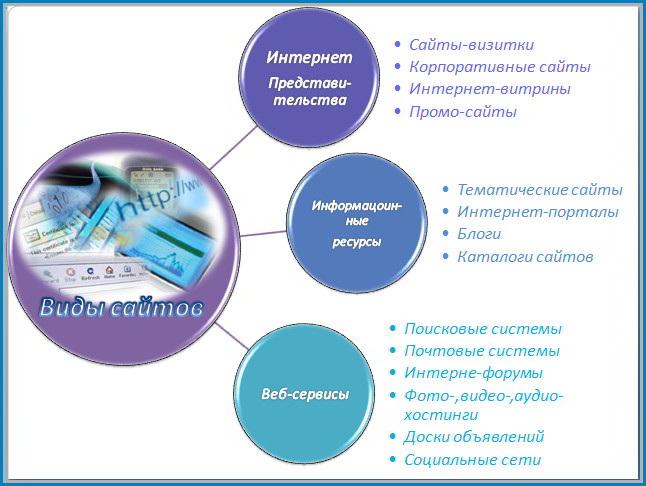 Постер к новости Виды сайтов
