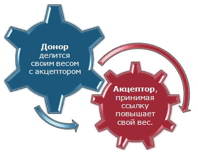 donor-akceptor